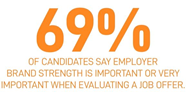 vCandidates.com - 69% of candidates say employer brand strength is important or very important when evaluating a job offer.